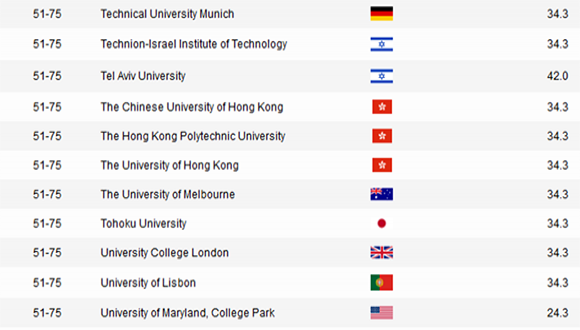 Academic Ranking of World Universities in Engineering/Technology and Computer Sciences - 2016